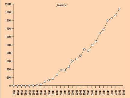 wykres liczby publikacji na temat probiotyków